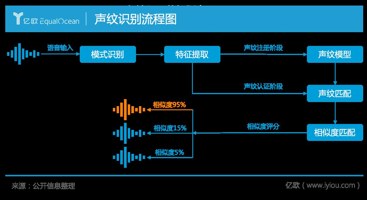聲紋識別流程圖.png.png