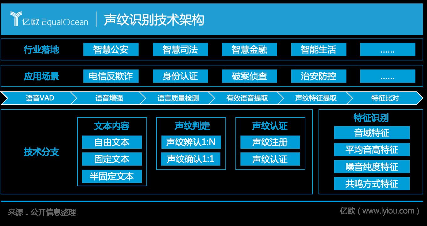 聲紋識別技術架構.png.png