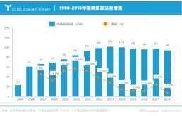 """""""碳中和、碳达峰""""成为加速中国能源变革催化剂"""