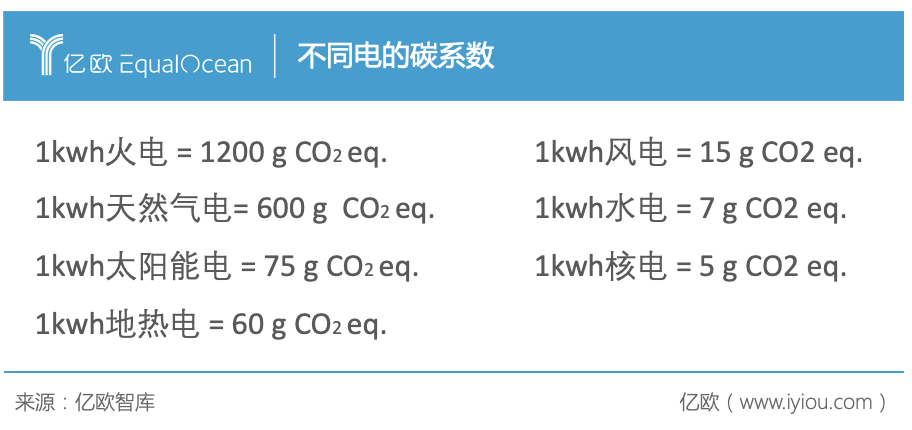不同电的碳系数