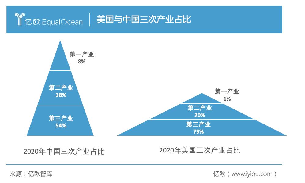 美国与中国三次产业占比.png