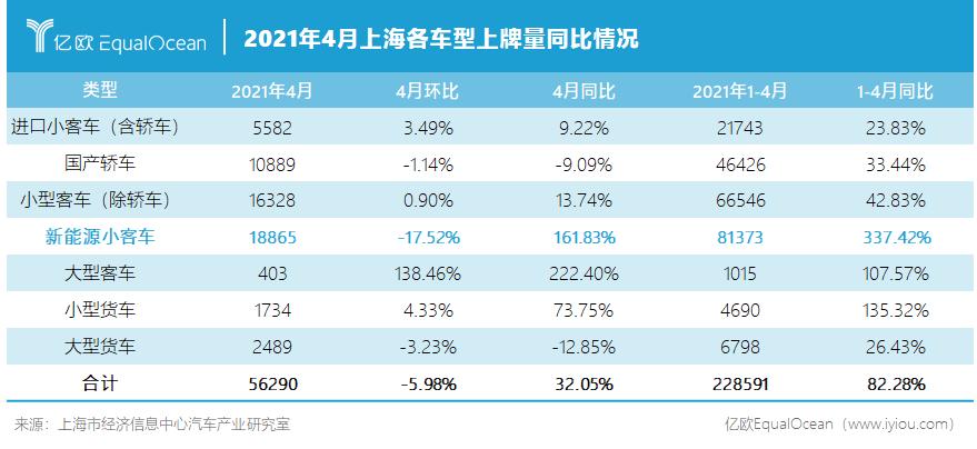 2021年4月上海各车型上牌量同比情况