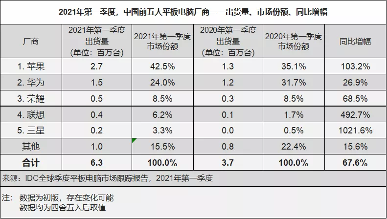 IDC-中国厂商份额.png.png