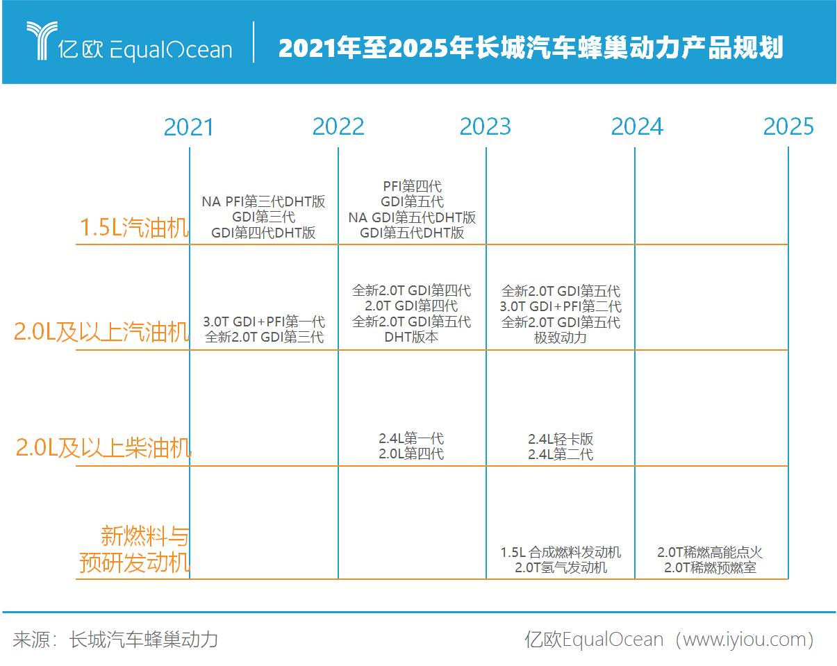 2021年至2025年长城汽车蜂巢动力产品规划