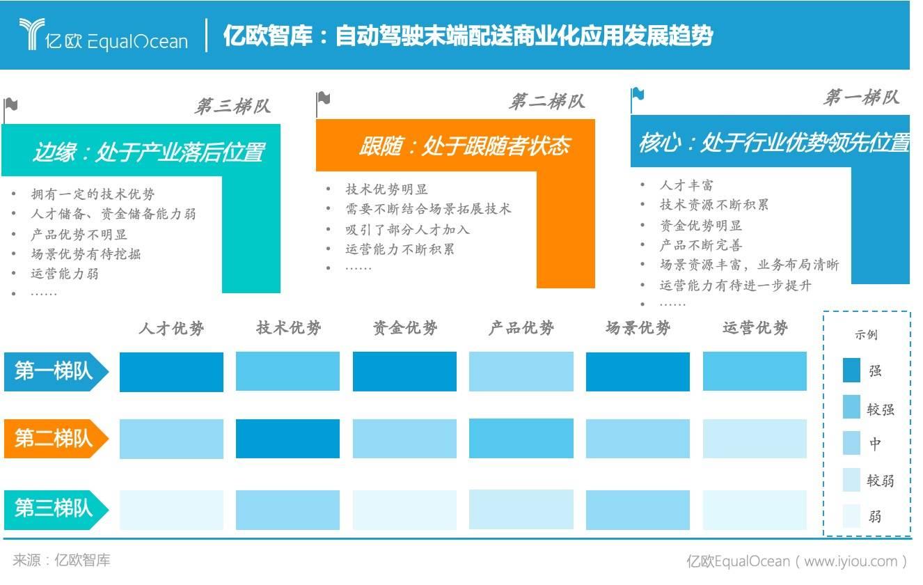 亿欧智库:自动驾驶末端配送商业化应用发展趋势