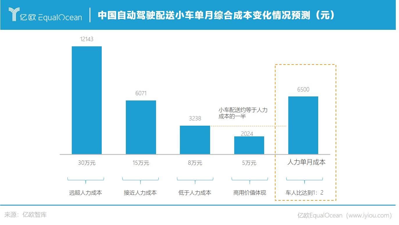 中国自动驾驶配送小车单月综合成本变化情况预测