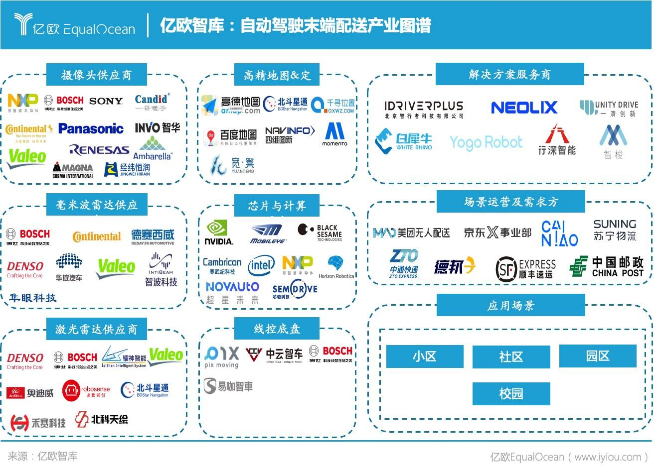 亿欧智库:自动驾驶末端配送产业图