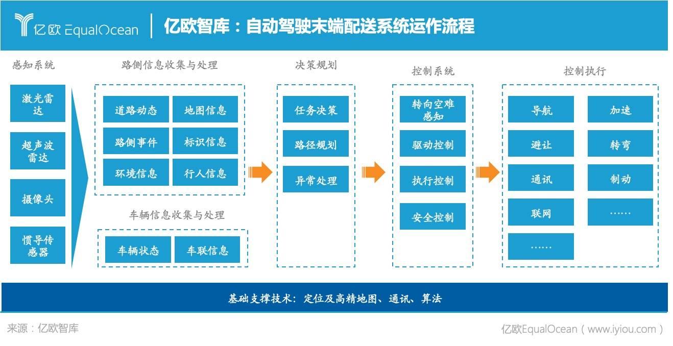 亿欧智库:自动驾驶末端配送系统运作流程