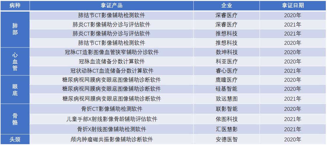 医疗AI拿证产品(按场景分类)