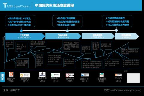 中国网约车市场发展进程
