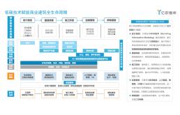 2021年中国商业建筑碳中和实施路径研究报告
