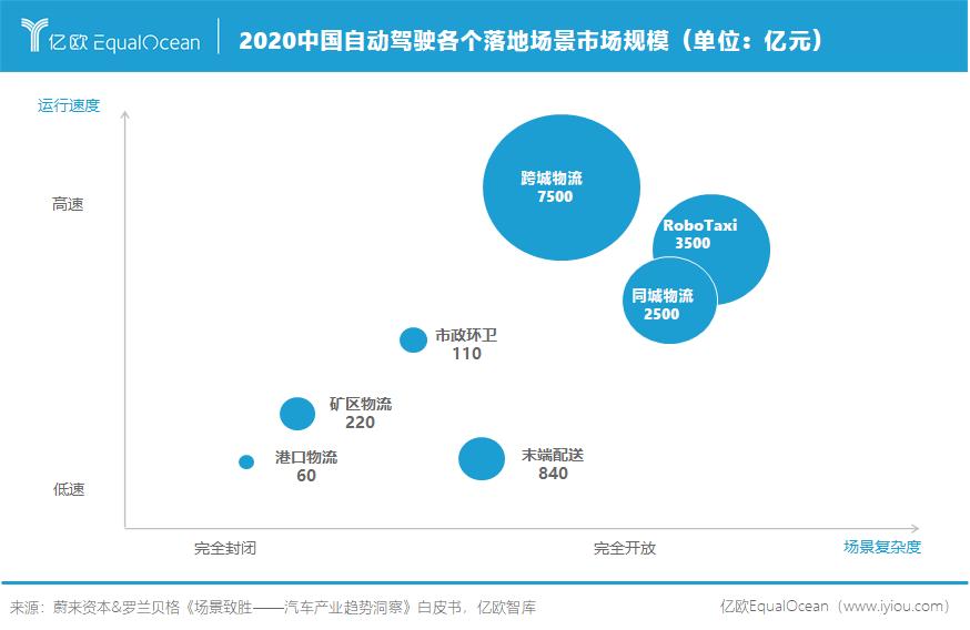 2020中国自动驾驶各个落地场景市场规模