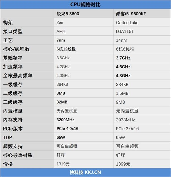 最适合玩热门网游的千元处理器? 锐龙5 3600 vs 酷睿i5-9600KF