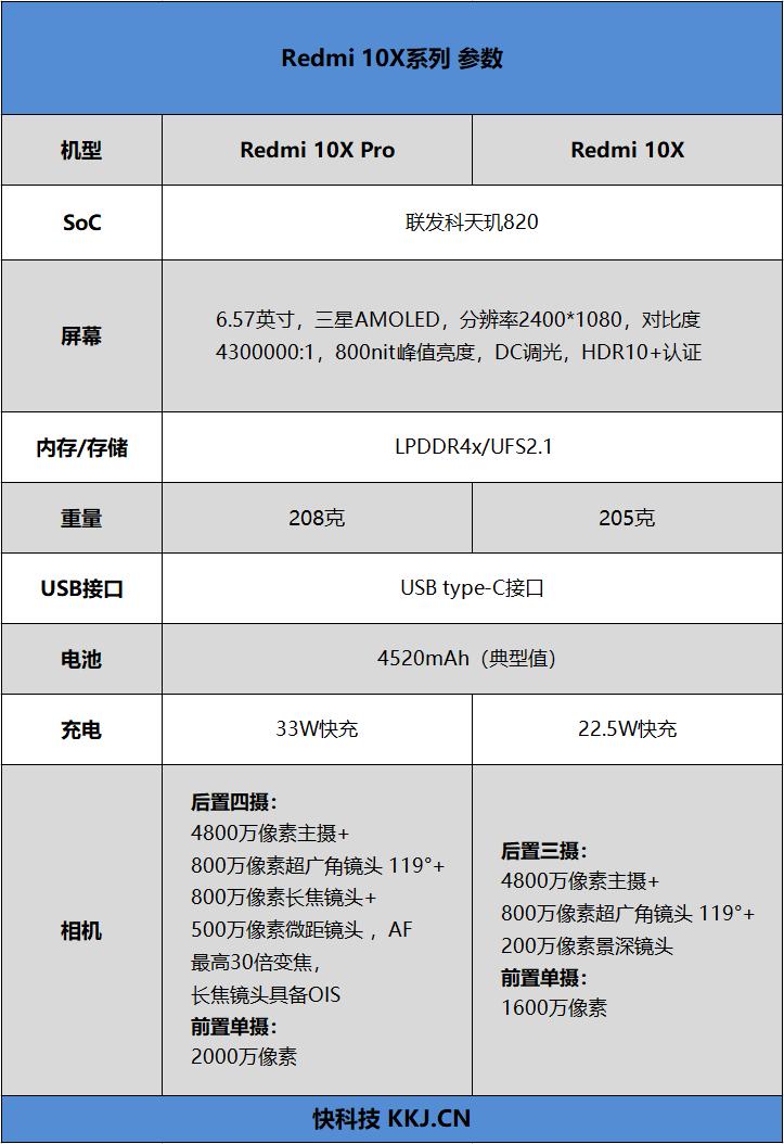"""""""发哥""""次旗舰逆袭!Redmi 10X Pro首发评测:天玑820首秀场"""