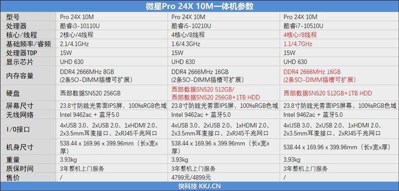 谁还用台式办公主机!微星Pro 24X 10M一体机评测:一年省电300度