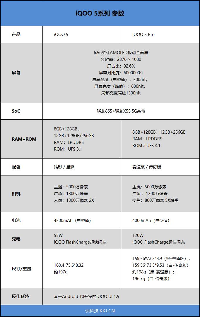 蓝厂大杯旗舰iQOO 5评测:120Hz高刷 定制主摄 从此再无缺憾