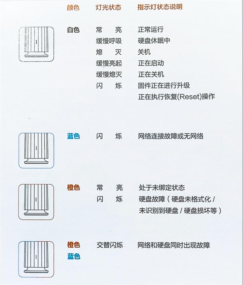告别网盘龟速下载!联想个人云存储A1评测:不到千元即可拥有的入门级NAS