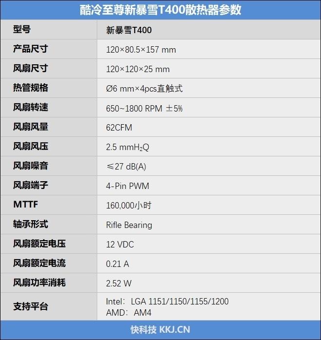 150W功耗轻松压制!酷冷至尊新暴雪T400散热器评测:安装简易、灯光更炫