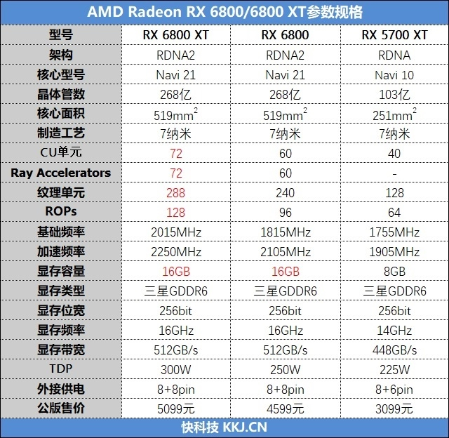 RTX 3080出生两个月卒!Radeon RX 6800/6800 XT首发评测