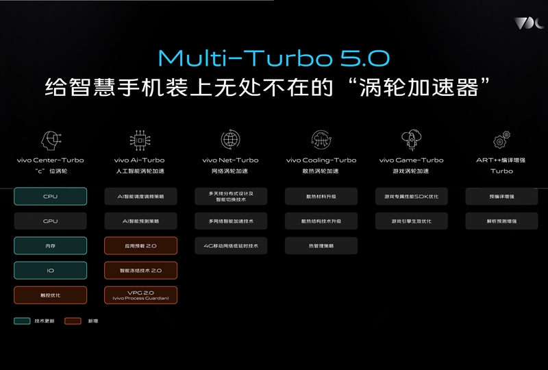 vivo全新系统OriginOS体验: 流畅得不像安卓