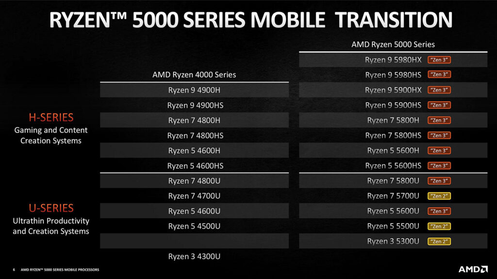 amd-predstavila-mobilnye-processory-ryzen-5000-serii-na-baze-zen-3-2-1024x576.jpg