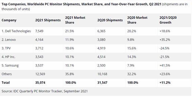 全球PC显示器供不应求:戴尔出货量排名全球第一