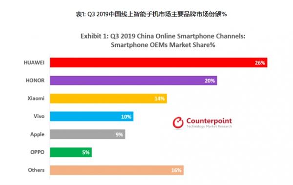 Counterpoint报告:Q3华为荣耀线上份额超苹果小米OV总和