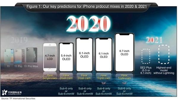 5款!iPhone 12全系、SE2齐曝光:399美元起、史上最强大阵容