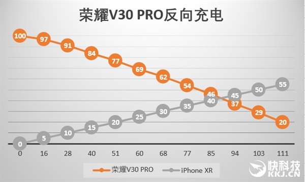 安卓反向无线充电实测:充到报警能为iPhone回血多少?
