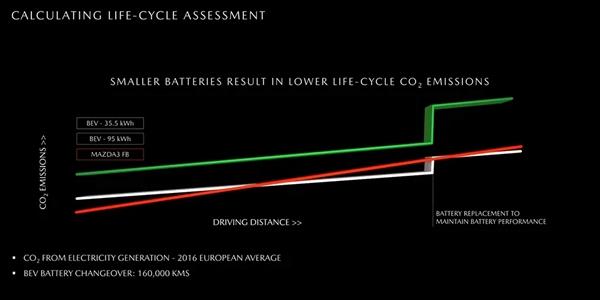 MX-30仅配35.5kWh电池组 马自达:这对碳减排更有利