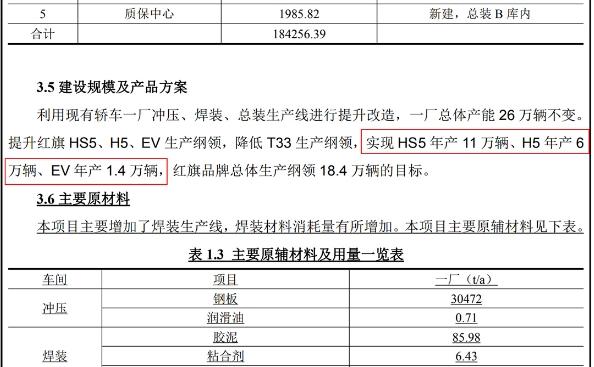 销量火爆!一汽计划投资4.7亿元:将红旗产能增至18.4万辆/年