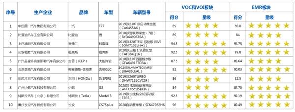 C-AHI中国汽车健康指数:电动车和燃油车电磁辐射测试总体良好