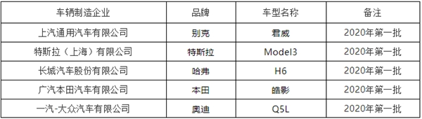 中保研2020年第一批测评车型名单出炉:全是爆款车!