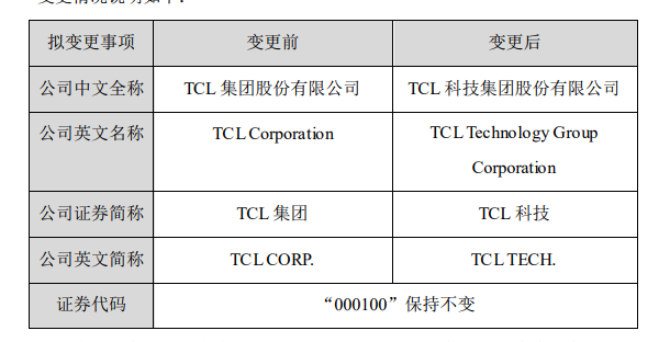 "TCL集团:公司拟更名为""TCL科技"""