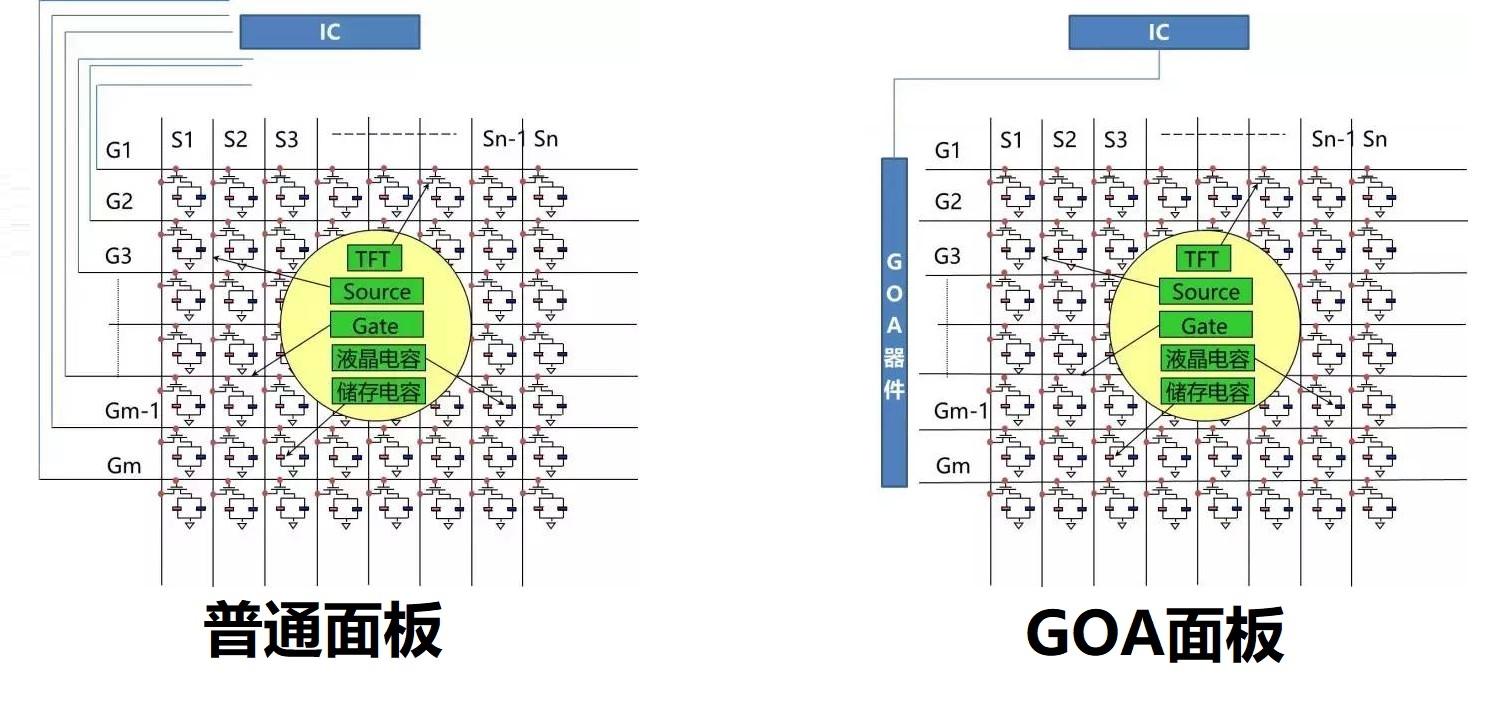 全球首款100寸GOA显示面板在成都点亮