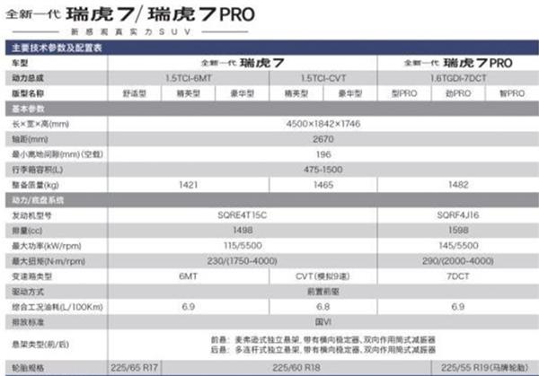 奇瑞全新瑞虎7配置曝光:标配率惊人 起售不到9万
