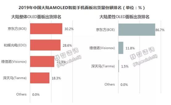 2019年京东方柔性AMOLED出货量位列全球第二