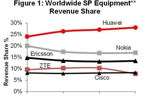 诺基亚发布第四季度财报:现已是世界第二的电信设备厂商