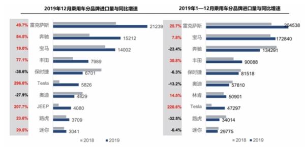 2019年国内进口汽车销量超108万辆:宝马/雷克萨斯反超奔驰
