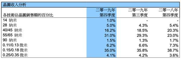 中芯国际14nm量产 2019年已贡献768万美元营收