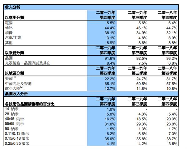 中芯国际14nm真正商业化了:1%的营收带来燎原希望