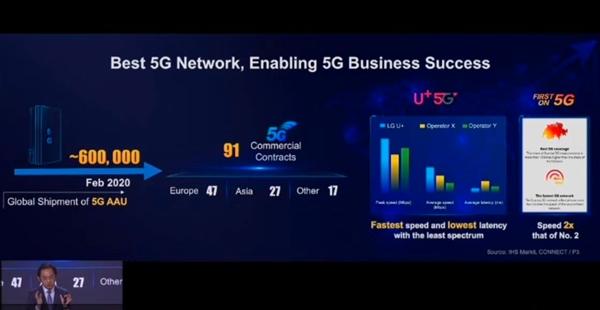 华为:已获得91个5G商用合同 5G