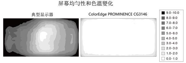 328万日元!艺卓发布ColorEdge PROMINENCE CG3146显示器