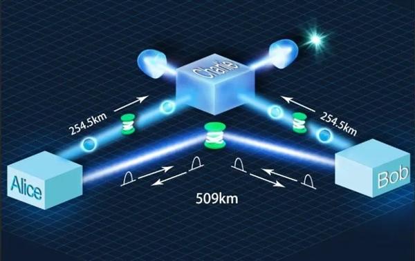 500公里:中国创造地基量子密钥分发新纪录