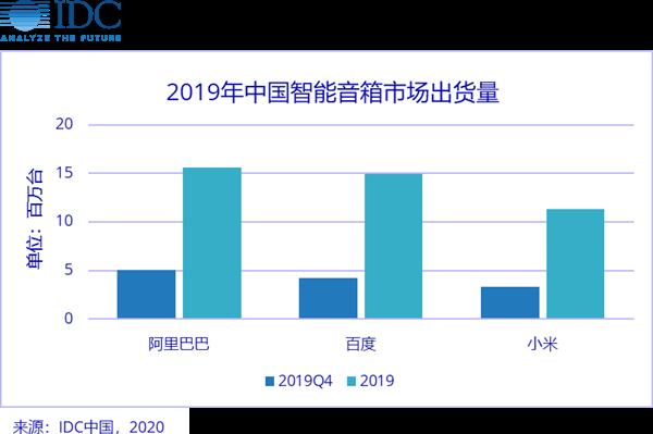 阿里巴巴建成中国最大物联网平台