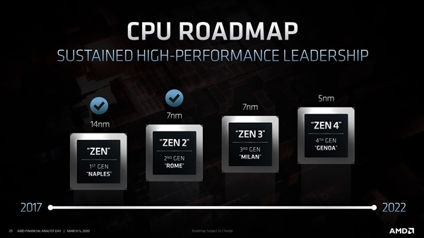 5nm Zen4处理器依然支持DDR4内存:2022年用上DDR5不容易