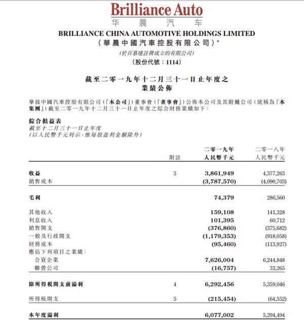 多亏宝马!华晨中国2019年净利润同比增16.18%