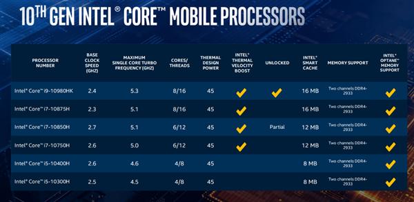 高性能十代酷睿H八核5.3GHz突破天际 笔记本生产力极速狂飙