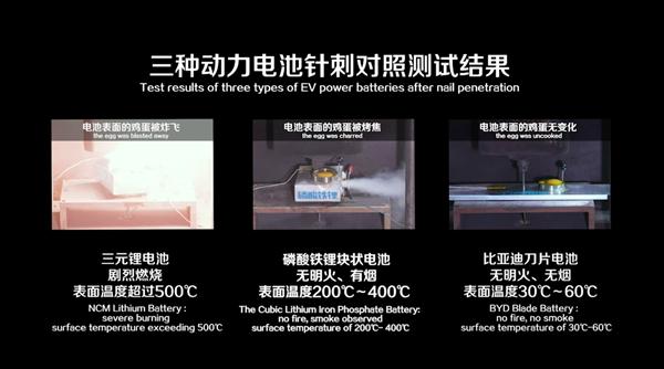 """比亚迪""""刀片电池""""备产10GWh:大约可供应13万台汉EV"""