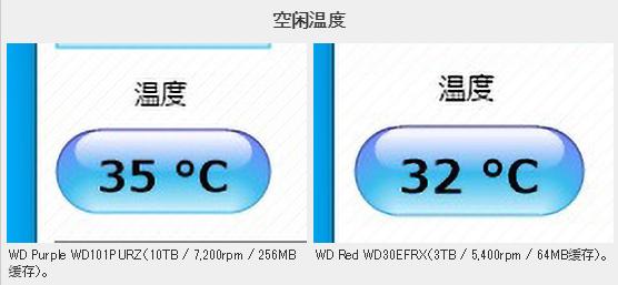 3T红盘升级到10T紫盘会发生什么?速度翻倍、温度增加4°C